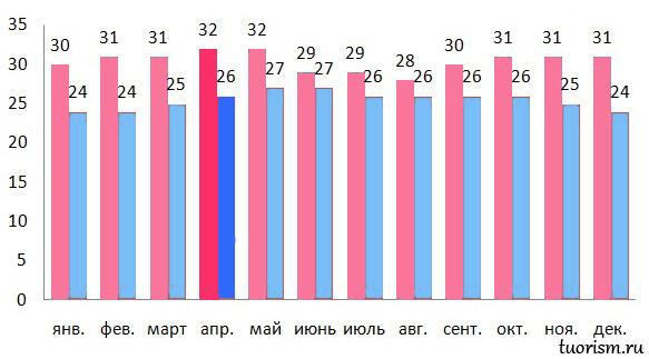 температура, Гоа, апрель, температура воздуха, днём, ночью, жарко ли