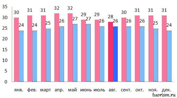 температура, воздух, Гоа, август, муссон, жара, график