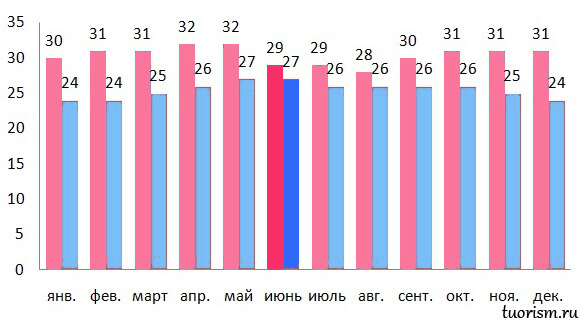 температура воздуха, график, Гоа, июнь, температура