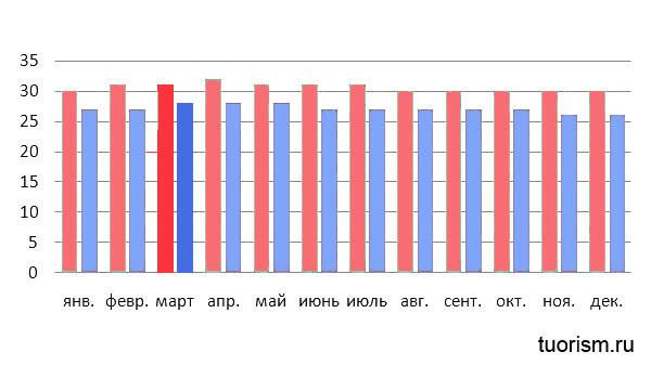 Температура на Мальдивах в марте