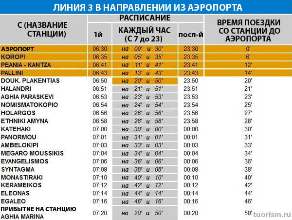 Расписание движения метро из аэропорта Афин