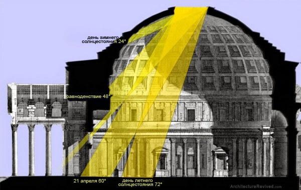 солнце, Пантеон
