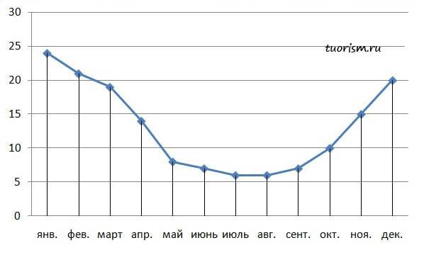 дожди, Нуси-Бе, остров, количество, среднее, по месяцам, график, сравнение, Мадагаскар
