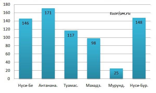курорты, ноябрь, осадки, Мадагаскар, города, мм, сравнение