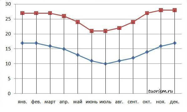 Антананариву, температура, средняя температура, день, ночь, столица, год, на год, по месяцам