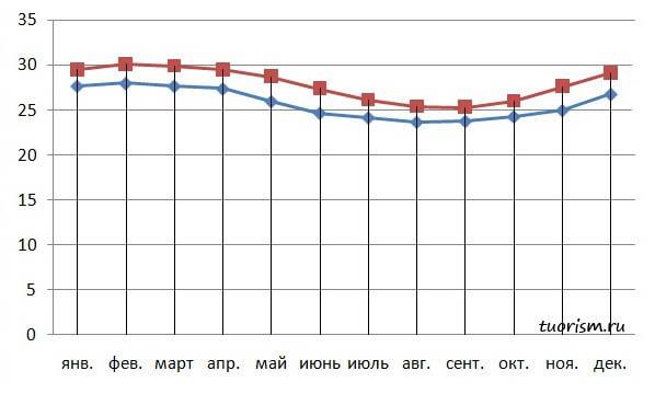 Туамасина, Мадагаскар, температура воды, график, по месяцам, восток, восточное побережье